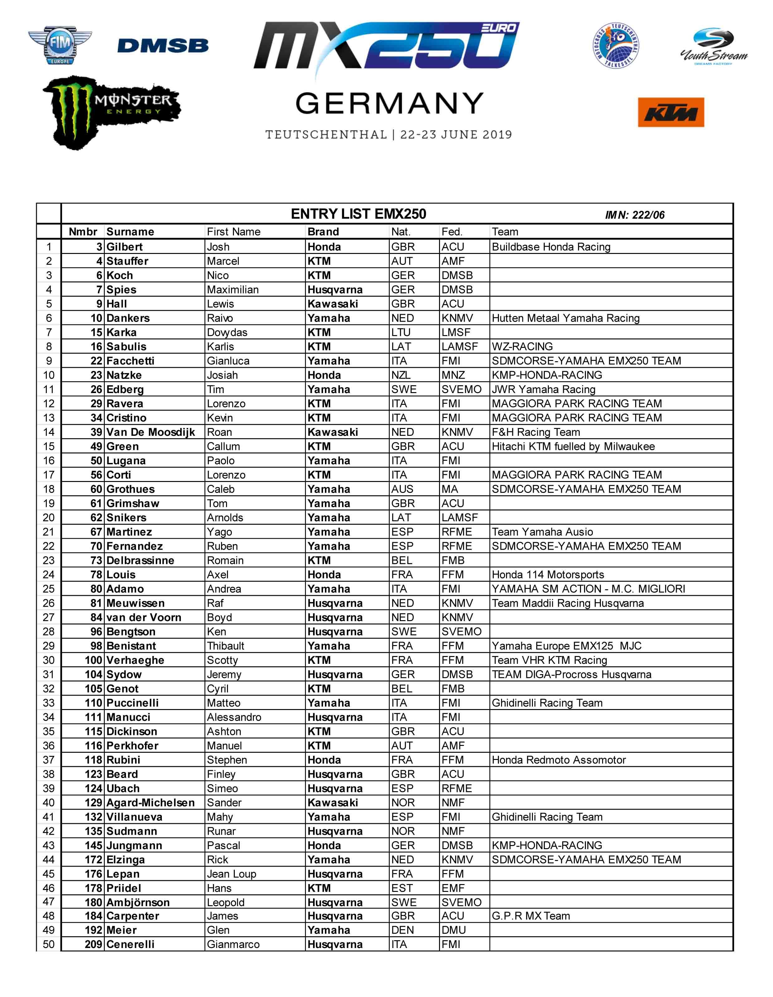 Starterliste Klasse EMX250
